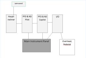 Hardware-Plan